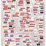This Flowchart Connects Stephen King's Universe